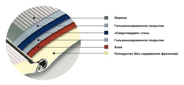 Рулонные ворота Hormann: профиль Decoterm отделочное покрытие.