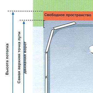 Электро приводы ворот Hormann серии EcoStar свободное пространство для секционных гаражных ворот