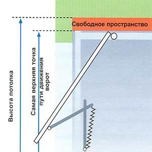 Электро приводы ворот Hormann серии EcoStar свободное пространство для подъемно-поворотных ворот
