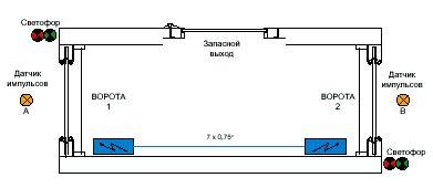 Система управления шлюзом с автоматическим закрытием скоростных ворот