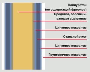 конструкция полотна секционных ворот Hormann SPU 40